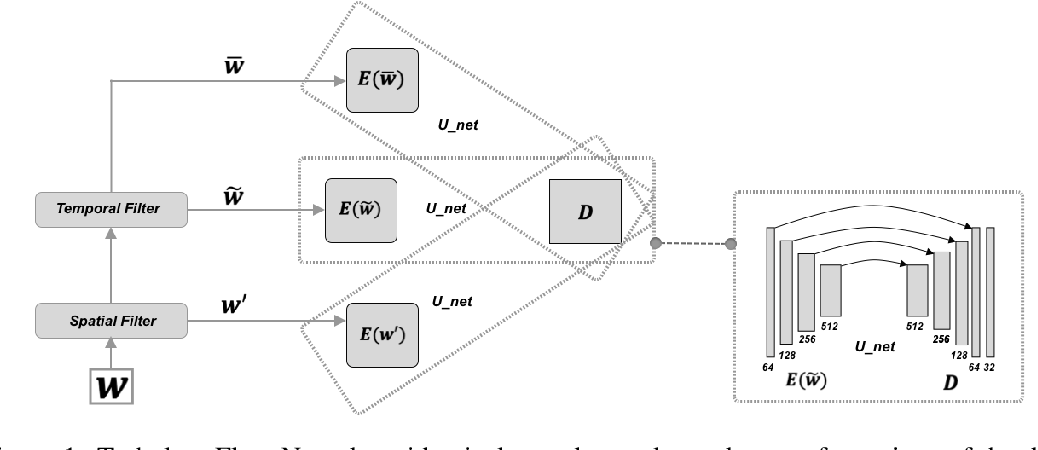 Figure 1 for Physics-Guided Deep Learning for Dynamical Systems: A survey