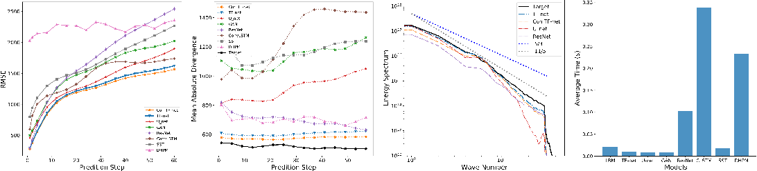 Figure 2 for Physics-Guided Deep Learning for Dynamical Systems: A survey
