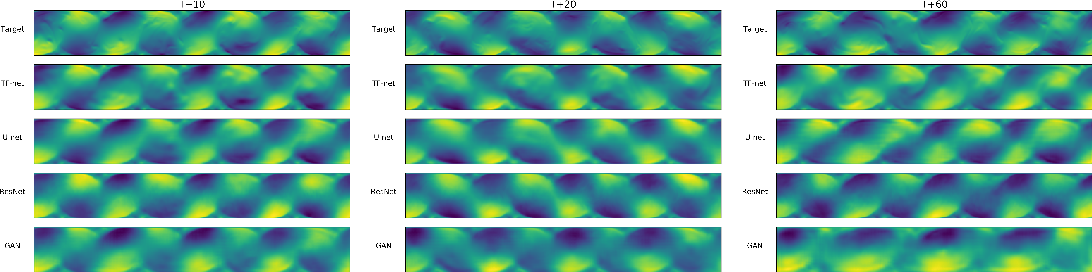 Figure 3 for Physics-Guided Deep Learning for Dynamical Systems: A survey