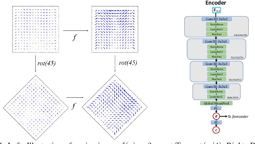 Figure 4 for Physics-Guided Deep Learning for Dynamical Systems: A survey