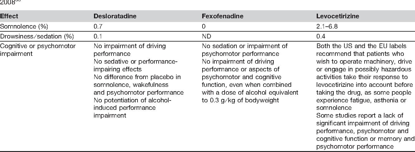 Sedating antihistamines and alcohol