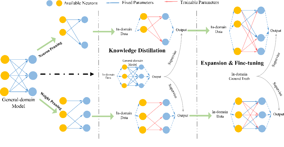 Figure 1 for Pruning-then-Expanding Model for Domain Adaptation of Neural Machine Translation