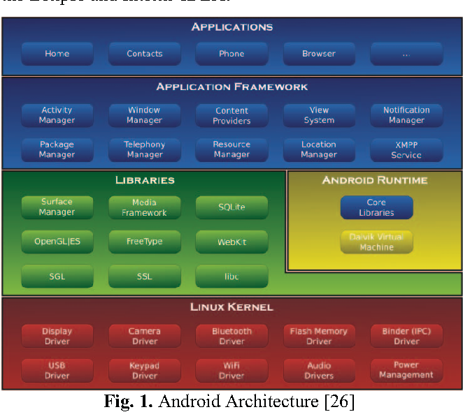 Figure 1 from Mobile Application Platform Heterogeneity: Android vs