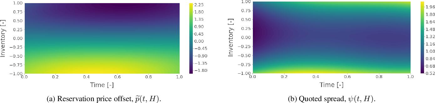 Figure 1 for Robust Market Making via Adversarial Reinforcement Learning