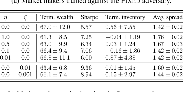 Figure 2 for Robust Market Making via Adversarial Reinforcement Learning
