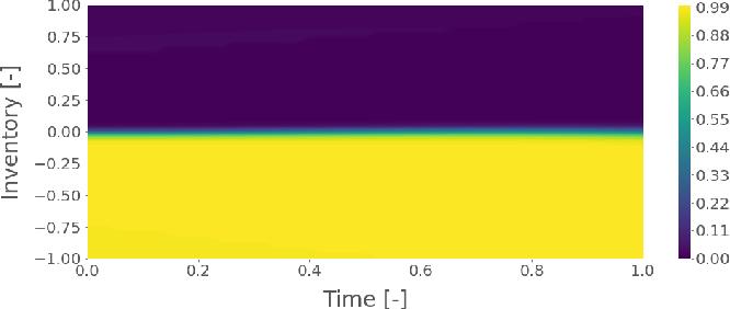 Figure 3 for Robust Market Making via Adversarial Reinforcement Learning