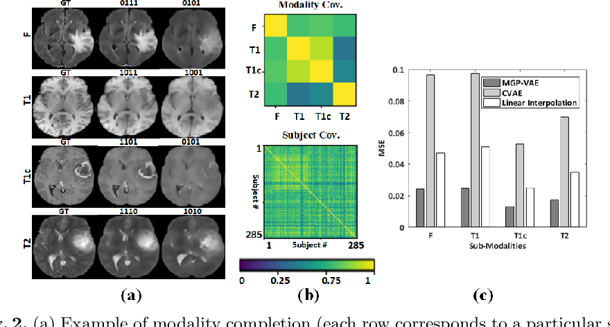 Figure 3 for Modality Completion via Gaussian Process Prior Variational Autoencoders for Multi-Modal Glioma Segmentation