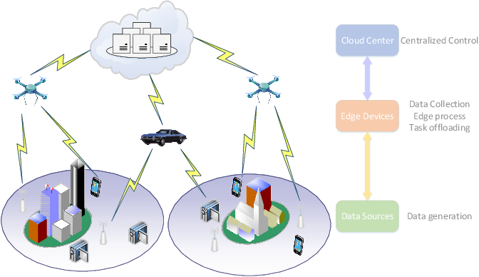 Figure 1 for Federated Multi-Agent Actor-Critic Learning for Age Sensitive Mobile Edge Computing