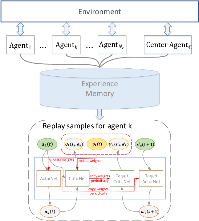 Figure 2 for Federated Multi-Agent Actor-Critic Learning for Age Sensitive Mobile Edge Computing