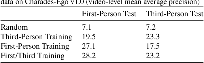 Figure 2 for Charades-Ego: A Large-Scale Dataset of Paired Third and First Person Videos