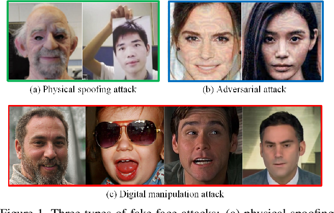 Figure 1 for On the Detection of Digital Face Manipulation