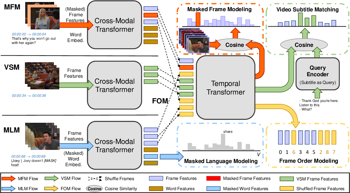 Figure 1 for HERO: Hierarchical Encoder for Video+Language Omni-representation Pre-training
