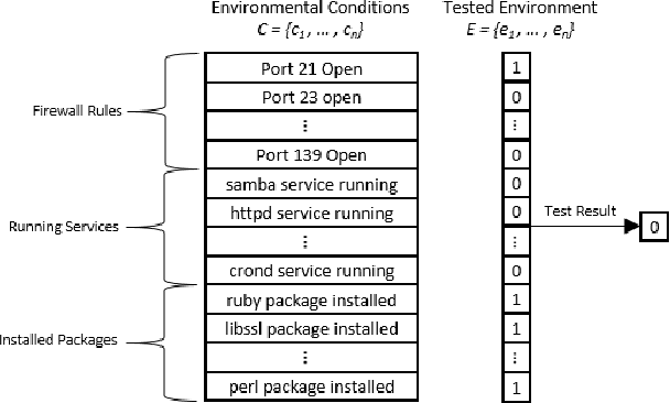 Figure 1 for Autosploit: A Fully Automated Framework for Evaluating the Exploitability of Security Vulnerabilities
