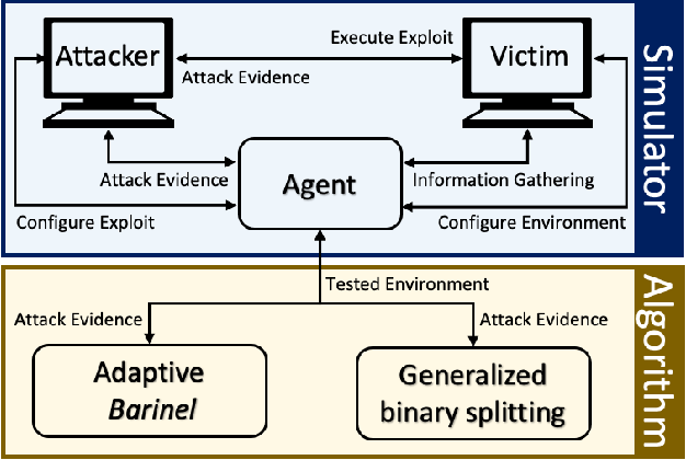 Figure 2 for Autosploit: A Fully Automated Framework for Evaluating the Exploitability of Security Vulnerabilities