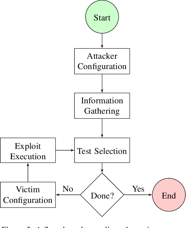 Figure 3 for Autosploit: A Fully Automated Framework for Evaluating the Exploitability of Security Vulnerabilities