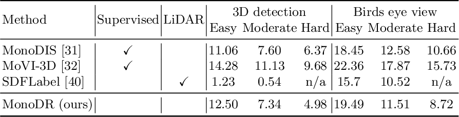 Figure 2 for Monocular Differentiable Rendering for Self-Supervised 3D Object Detection