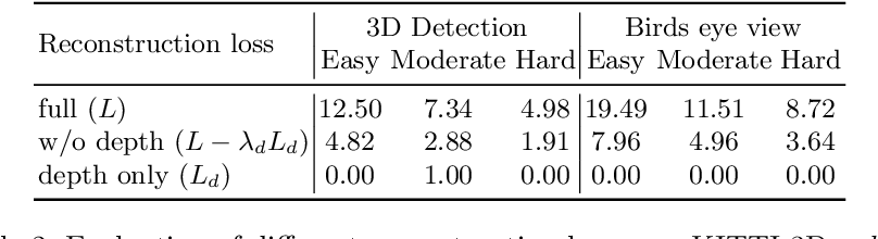 Figure 4 for Monocular Differentiable Rendering for Self-Supervised 3D Object Detection