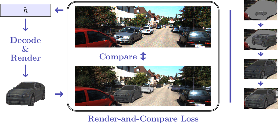 Figure 1 for Monocular Differentiable Rendering for Self-Supervised 3D Object Detection