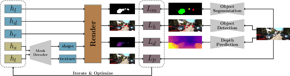 Figure 3 for Monocular Differentiable Rendering for Self-Supervised 3D Object Detection