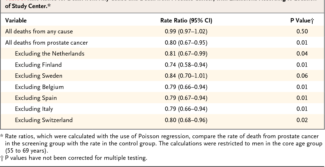 Table 3 From Screening And Prostate Cancer Mortality In A Randomized