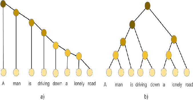Figure 1 for Unsupervised Learning of Explainable Parse Trees for Improved Generalisation