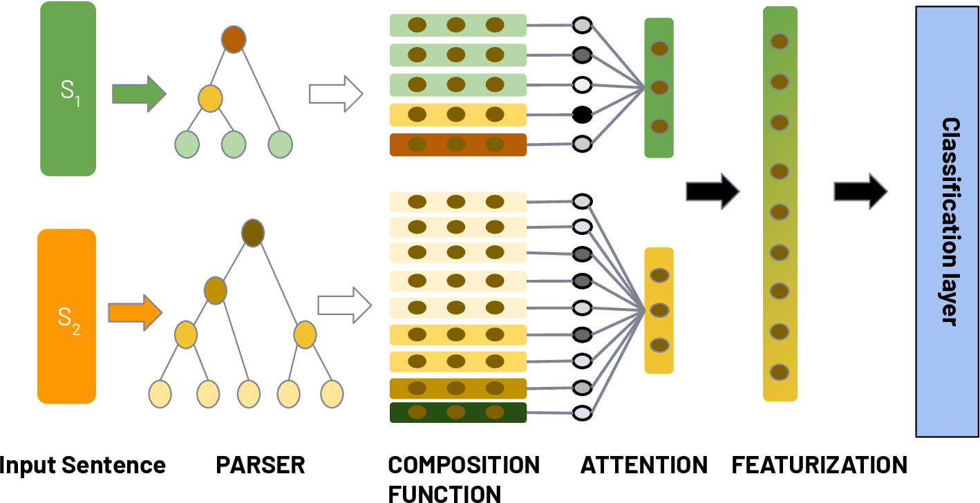 Figure 2 for Unsupervised Learning of Explainable Parse Trees for Improved Generalisation