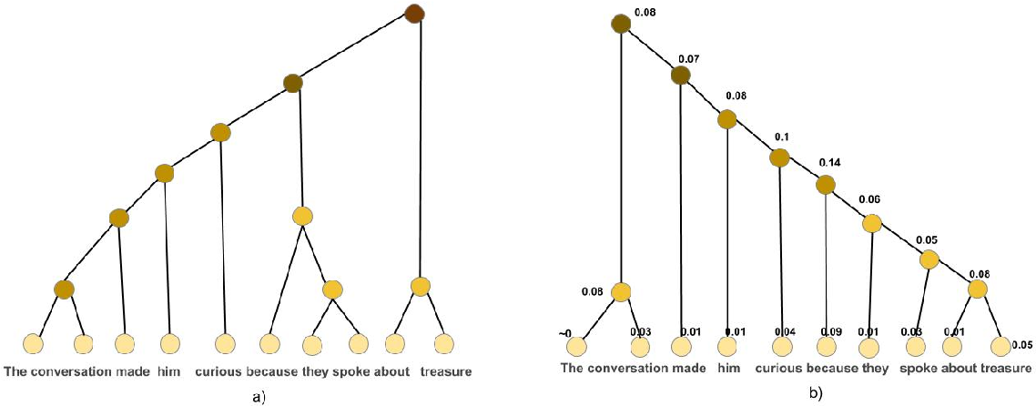 Figure 3 for Unsupervised Learning of Explainable Parse Trees for Improved Generalisation