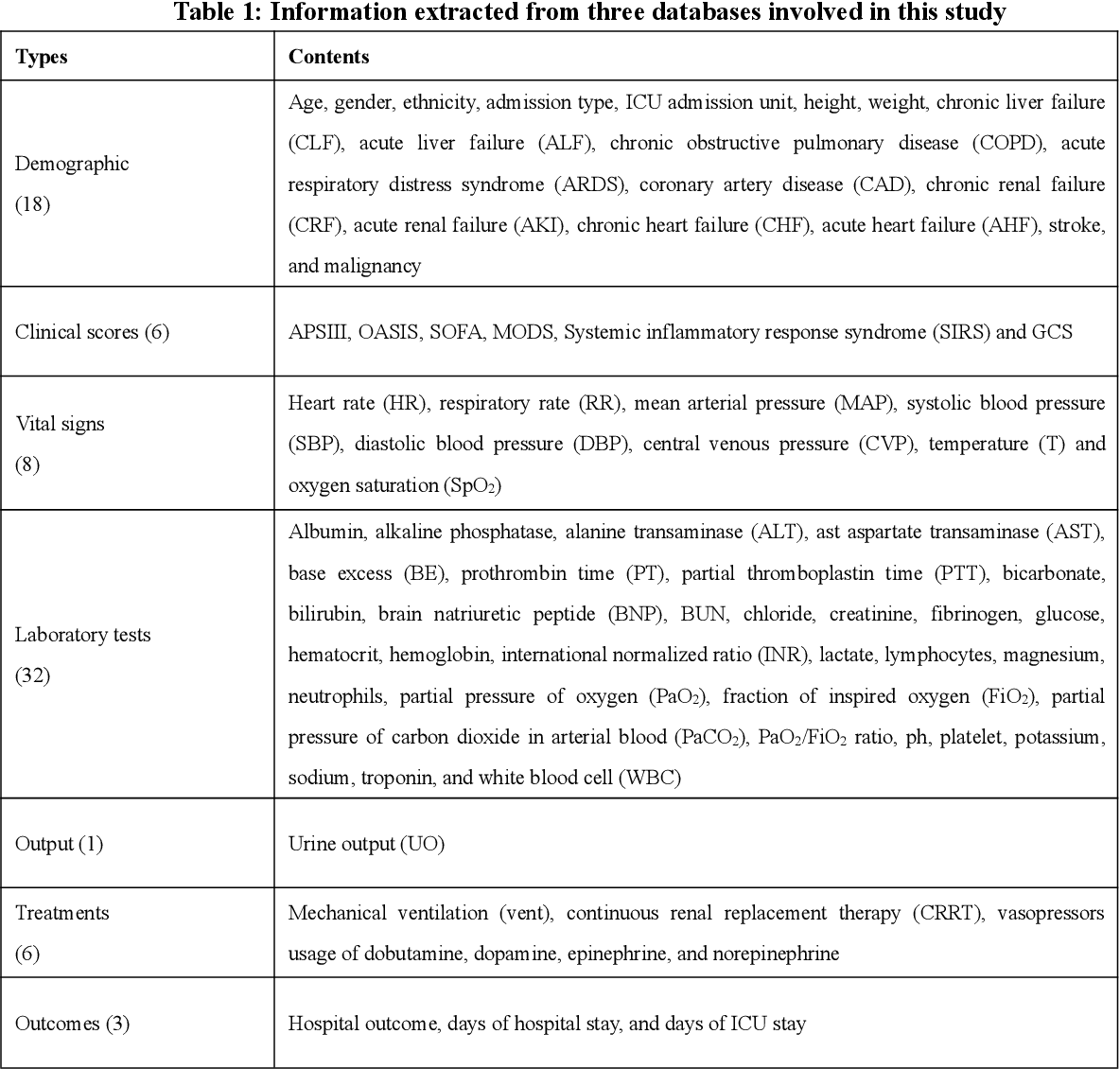 Figure 1 for Interpretable Machine Learning Model for Early Prediction of Mortality in Elderly Patients with Multiple Organ Dysfunction Syndrome (MODS): a Multicenter Retrospective Study and Cross Validation
