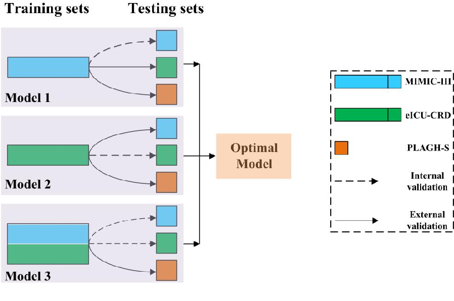 Figure 2 for Interpretable Machine Learning Model for Early Prediction of Mortality in Elderly Patients with Multiple Organ Dysfunction Syndrome (MODS): a Multicenter Retrospective Study and Cross Validation