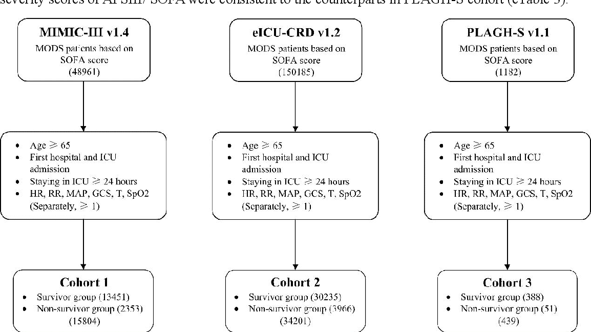 Figure 3 for Interpretable Machine Learning Model for Early Prediction of Mortality in Elderly Patients with Multiple Organ Dysfunction Syndrome (MODS): a Multicenter Retrospective Study and Cross Validation