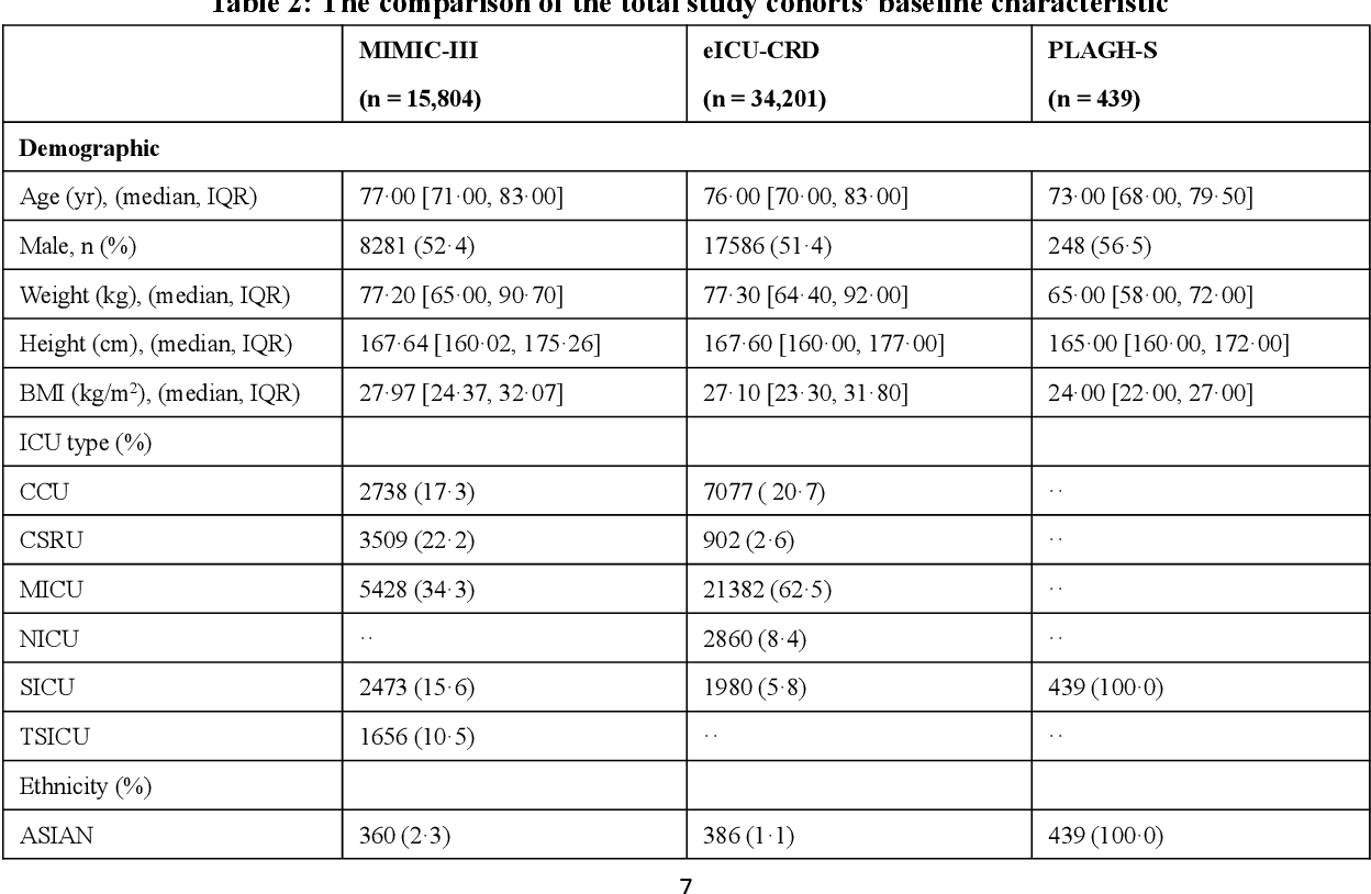 Figure 4 for Interpretable Machine Learning Model for Early Prediction of Mortality in Elderly Patients with Multiple Organ Dysfunction Syndrome (MODS): a Multicenter Retrospective Study and Cross Validation