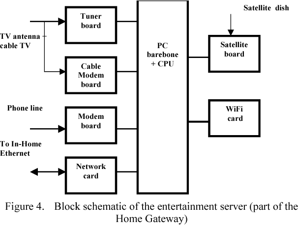 block schematic of the entertainment server (part of the home gateway)