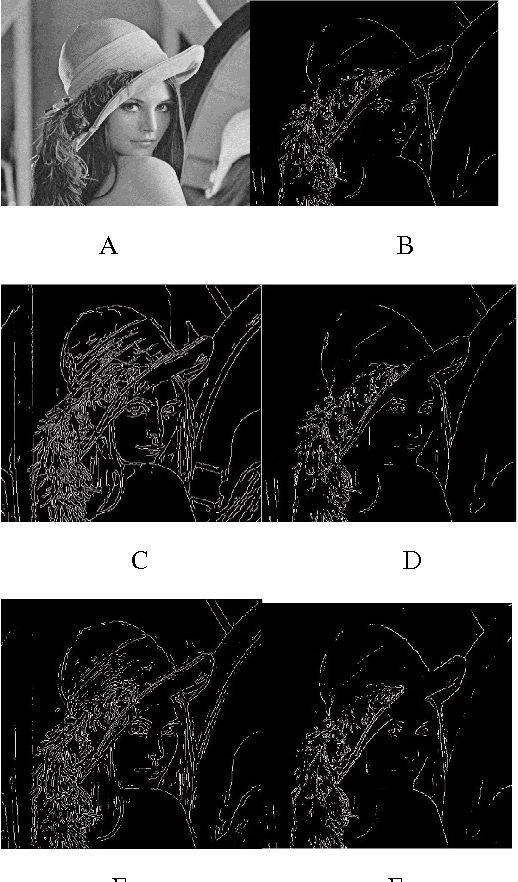 Table IV from Comparison of various edge detection techniques