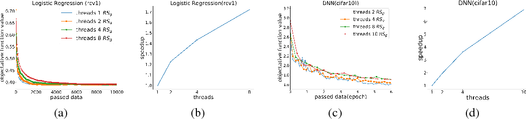 Figure 1 for Convergence Analysis of Distributed Stochastic Gradient Descent with Shuffling