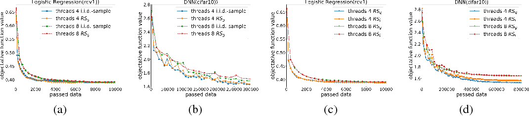 Figure 2 for Convergence Analysis of Distributed Stochastic Gradient Descent with Shuffling
