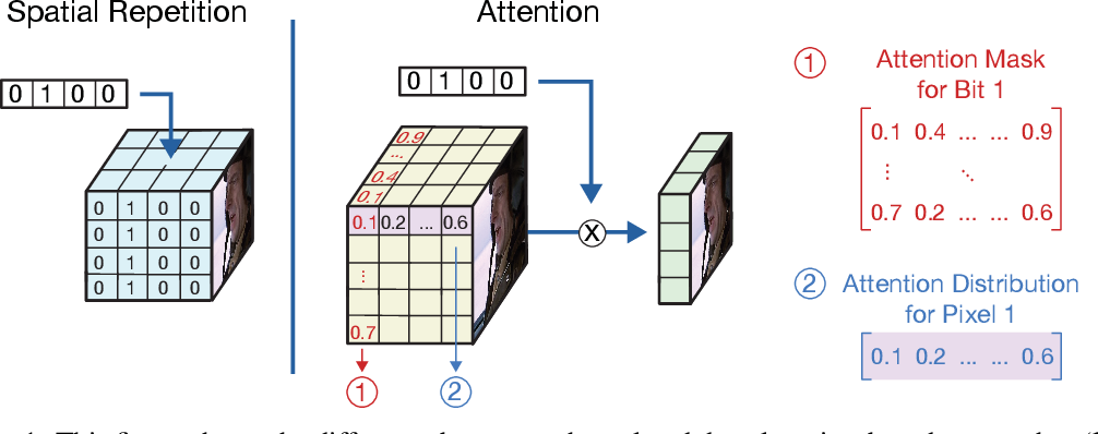 Figure 1 for Robust Invisible Video Watermarking with Attention