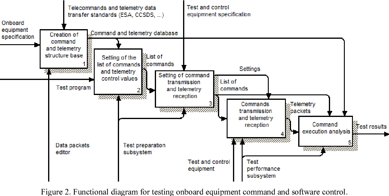 PDF] Command and Software Control Simulation for Testing