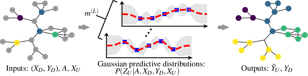 Figure 1 for Infinitely Wide Graph Convolutional Networks: Semi-supervised Learning via Gaussian Processes