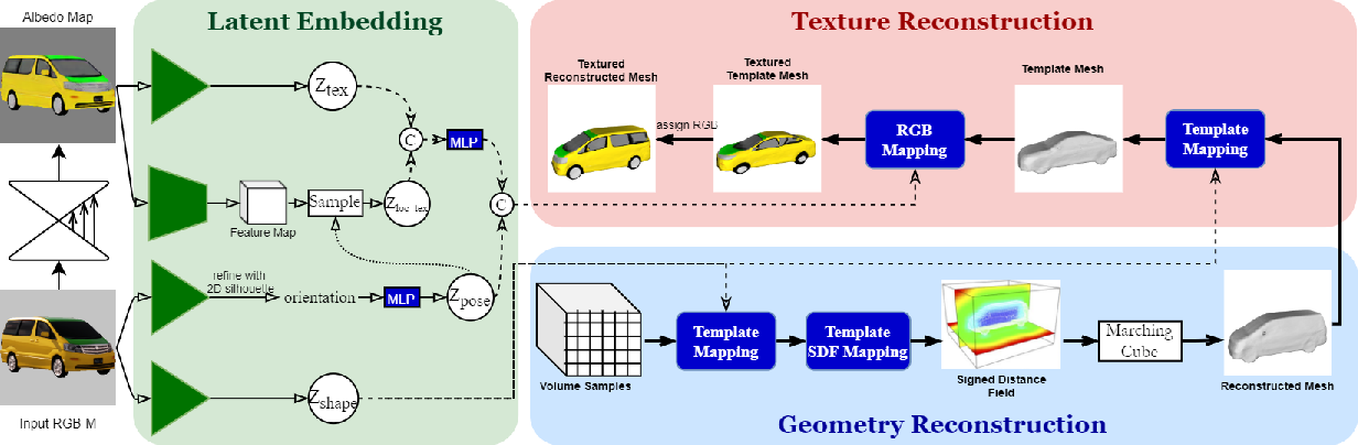 Figure 3 for Vehicle Reconstruction and Texture Estimation Using Deep Implicit Semantic Template Mapping