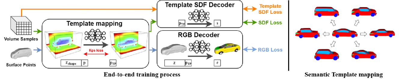 Figure 4 for Vehicle Reconstruction and Texture Estimation Using Deep Implicit Semantic Template Mapping