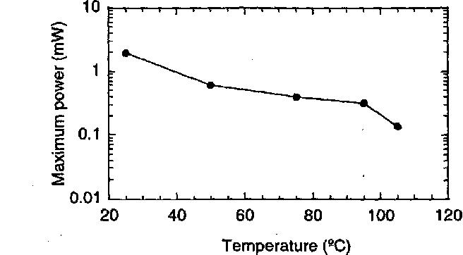 Figure 5 from High temperature, optically pumped, 1 55 /spl mu/m