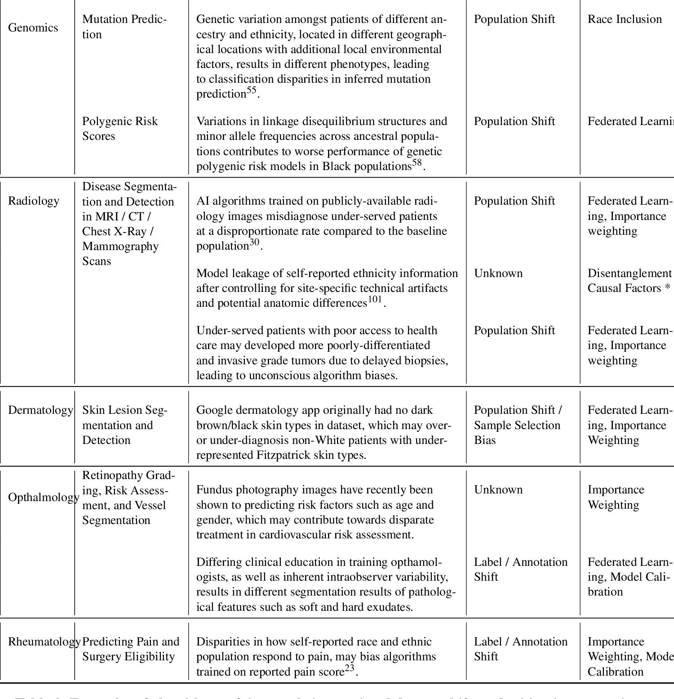 Figure 3 for Algorithm Fairness in AI for Medicine and Healthcare