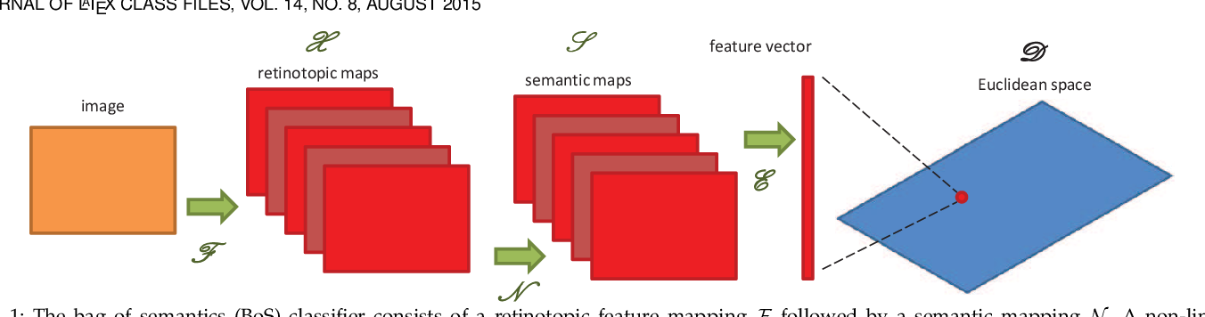 Figure 1 for Semantic Fisher Scores for Task Transfer: Using Objects to Classify Scenes