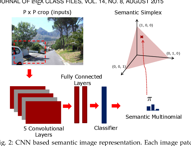 Figure 3 for Semantic Fisher Scores for Task Transfer: Using Objects to Classify Scenes