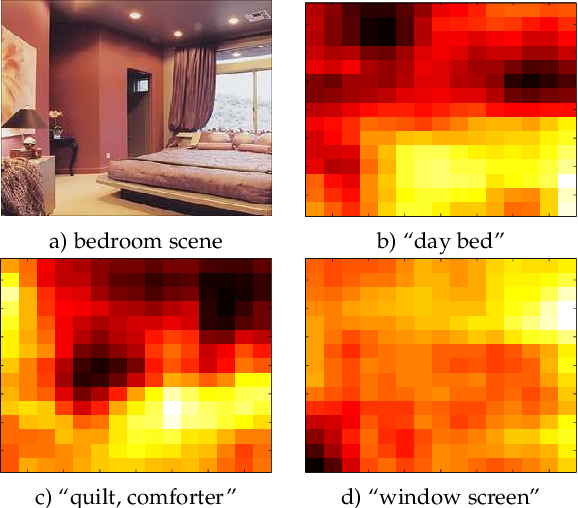 Figure 4 for Semantic Fisher Scores for Task Transfer: Using Objects to Classify Scenes