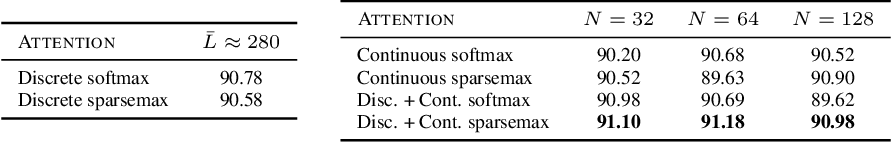 Figure 2 for Sparse and Continuous Attention Mechanisms