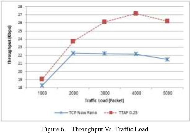 Figure 6 from TTAF: TCP Timeout Adaptivity Based on Fast