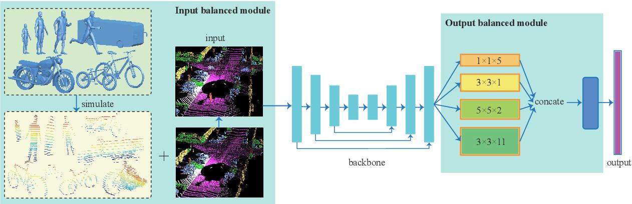 Figure 3 for Input-Output Balanced Framework for Long-tailed LiDAR Semantic Segmentation