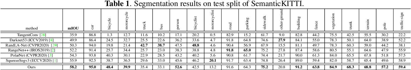 Figure 2 for Input-Output Balanced Framework for Long-tailed LiDAR Semantic Segmentation