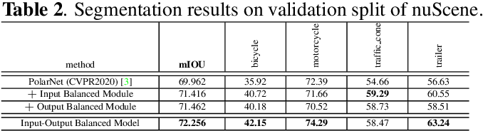 Figure 4 for Input-Output Balanced Framework for Long-tailed LiDAR Semantic Segmentation